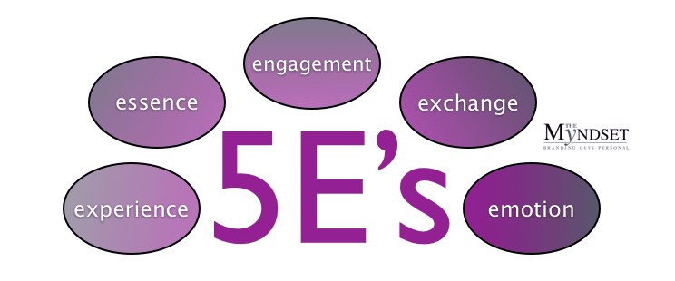 5E's of new marketing myndset, digital marketing 5eCommerce