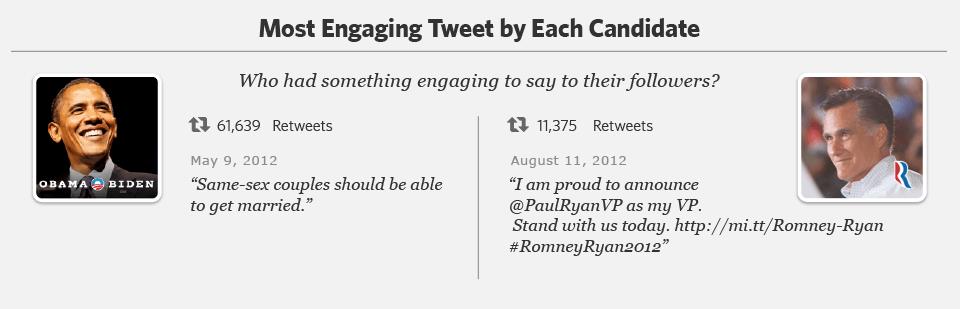Most engaging tweet Romney Obama, The Myndset Digital Marketing and Brand Strategy