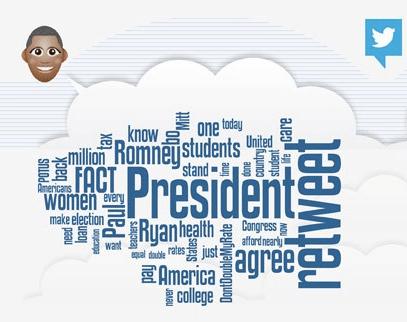 Barack Obama word cloud tag Social media stream socialbakers, The Myndset Digital Marketing and Brand Strategy