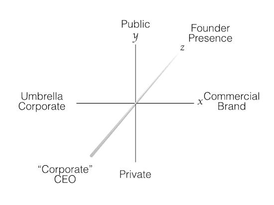 Brand strategy - the myndset digital strategy