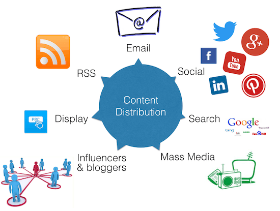 Content distribution - myndset digital strategy
