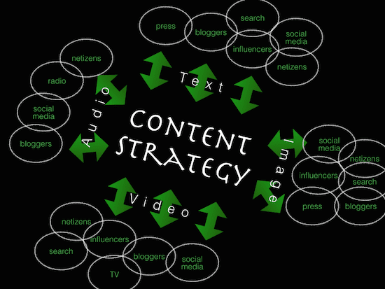 Content strategy - the myndset digital strategy