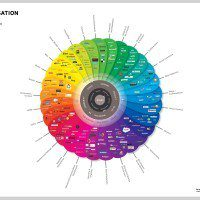 Conversation Prism v 3.0, The Myndset Digital marketing and brand strategy