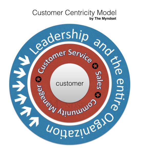 Customer Centric Model - the myndset digital strategy