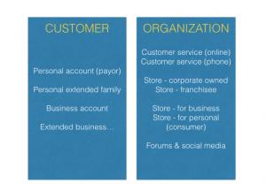 Customer centricity 2 - the myndset digital strategy