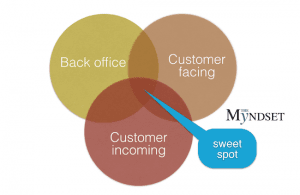Digital in Retail DIgitail-design-myndset