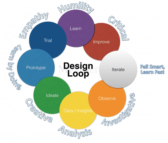 Design Mindset - the myndset digital strategy