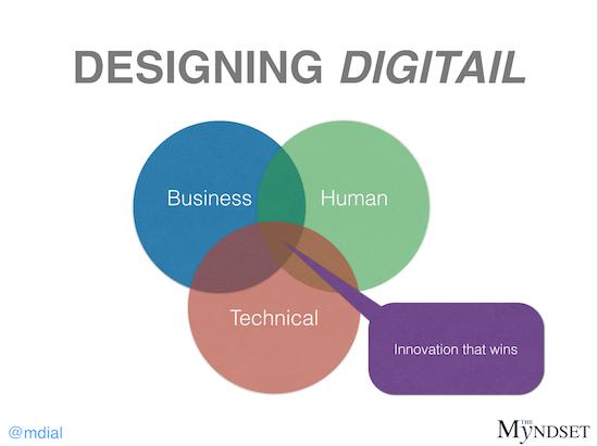 Digitail Design - myndset digital strategy