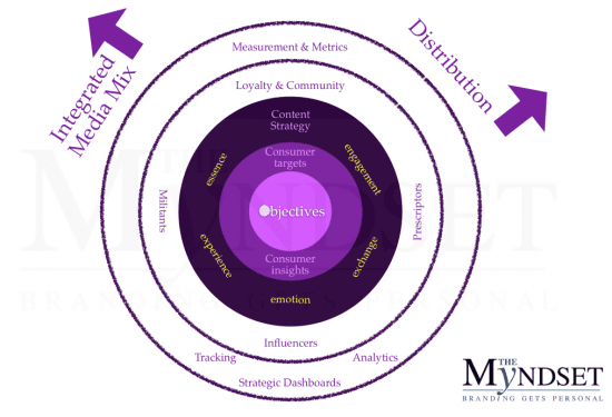 The O in Objective is filled in to represent the need to have meaning (purpose) to your brand...