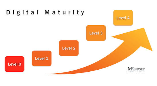 Digital Maturity - myndset digital strategy