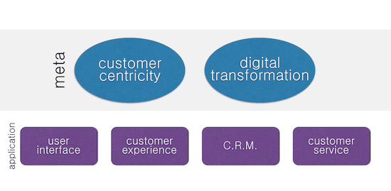 Digital marketing strategy - myndset digital strategy