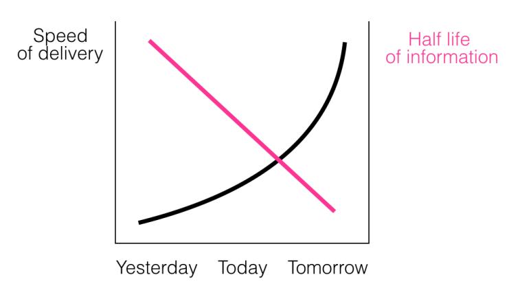 Digital tortoise - speed of delivery versus half life
