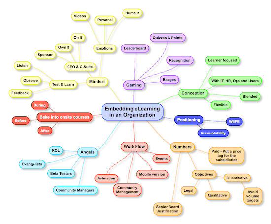 Embedding Successful eLearning in an Organization