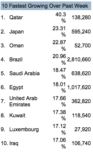 Facebook growth of countries week of 18 April 2011