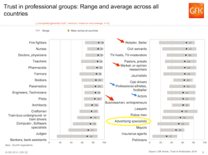 GFK Profession Trust Study 2014 - myndset brand strategy