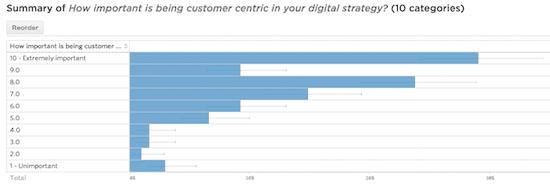 Customer centric - myndset digital strategy