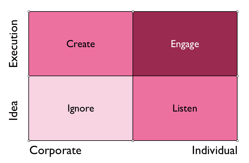 Ignore Listen Create Engage