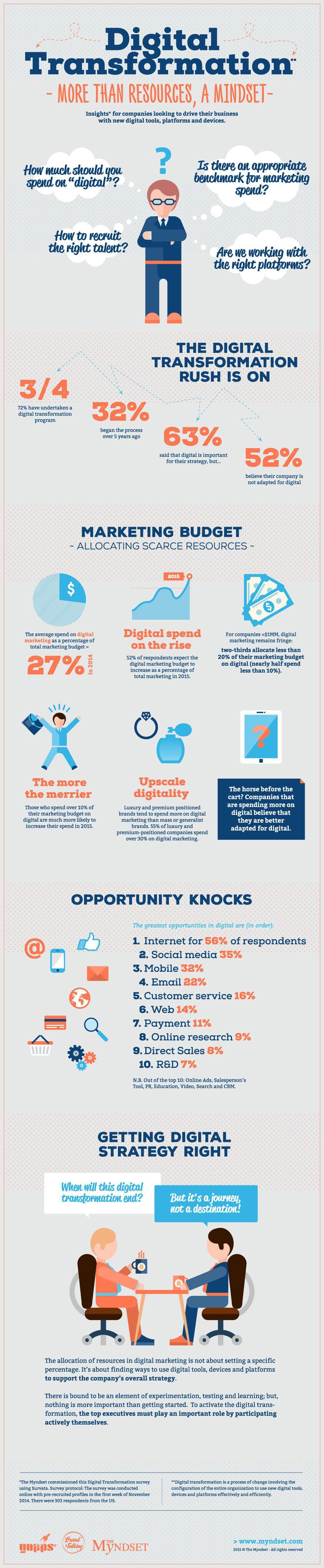 Digital Transformation Mindset