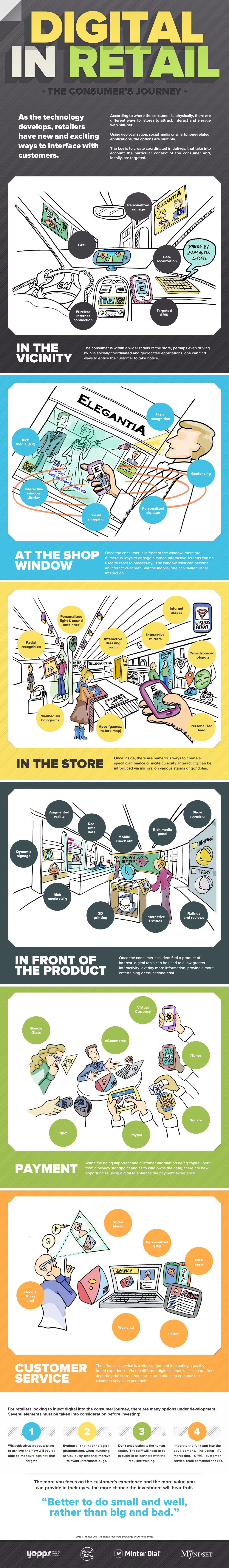 Digital in Retail Infographic, The Myndset digital marketing
