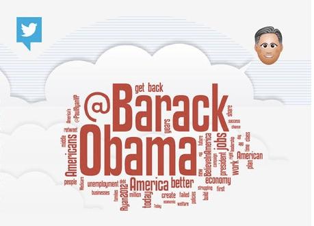 Mitt Romney Word Cloud Socialbakers, The Myndset Digital Marketing Strategy