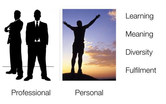 Personal professional BYOD - the myndset digital marketing brand strategty