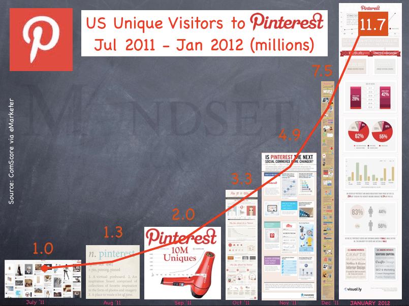 Pinterest Infographic Traffic US, via The Myndset