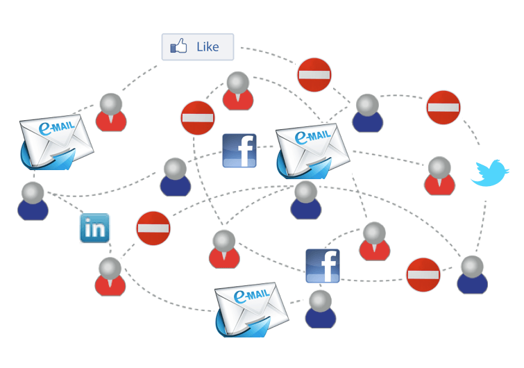 Social Connections for Email, The Myndset Digital Marketing Strategy