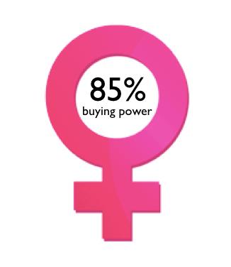 Women Buying Power, on The Myndset Digital Marketing Strategy