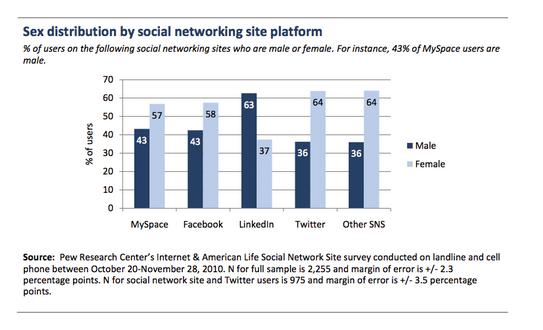 Women and Men on Social Media, The Myndset Digital Marketing Strategy