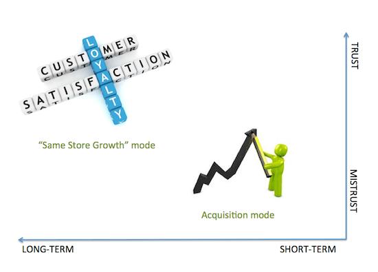 For or Against - Long term short term trust, The Myndset digital marketing