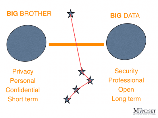 Big Brother of Big Data - the myndset digital marketing