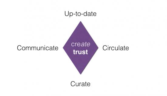 Create trust - Sales - the myndset digital marketing