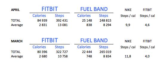 Nike Fuelband Fitbit comparison - the myndset digital marketing
