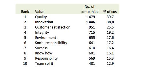 innovation mindset corporate values - the myndset