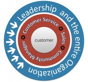digitally connected customer Uber marketing message - the myndset digital strategy