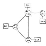 The original network - social marketing