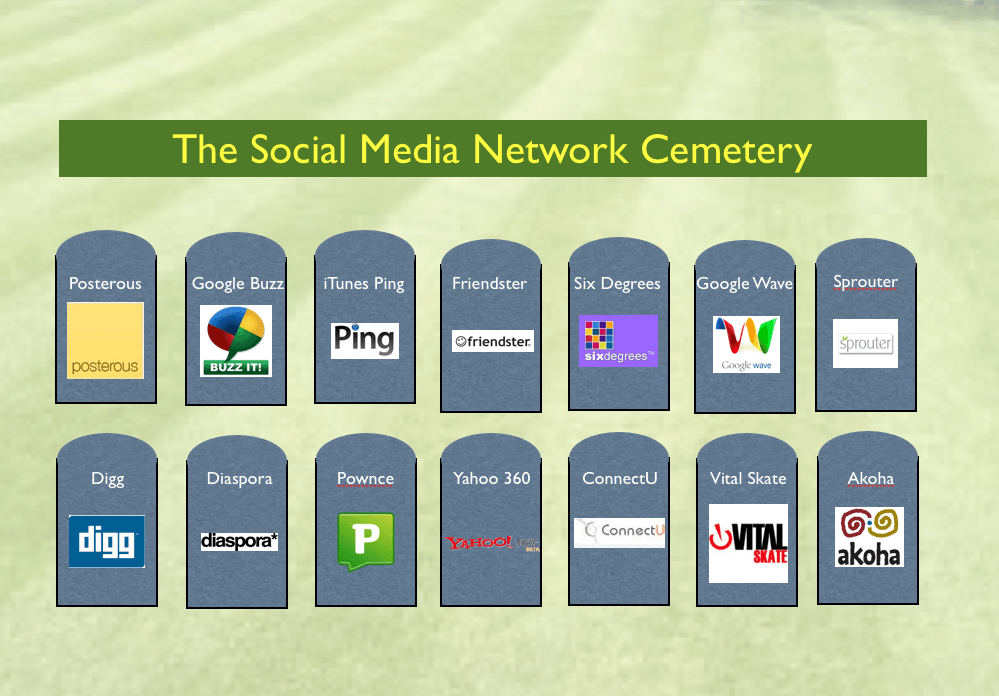 Social Media Network Cemetery Failed, The Myndset digital marketing