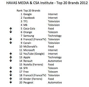 Top 20 Brands France Havas Media CSA Institute 2012, The Myndset Brand Strategy