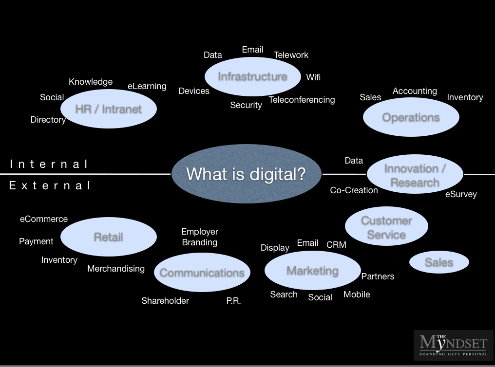 What is digital, The Myndset digital marketing and brand strategy