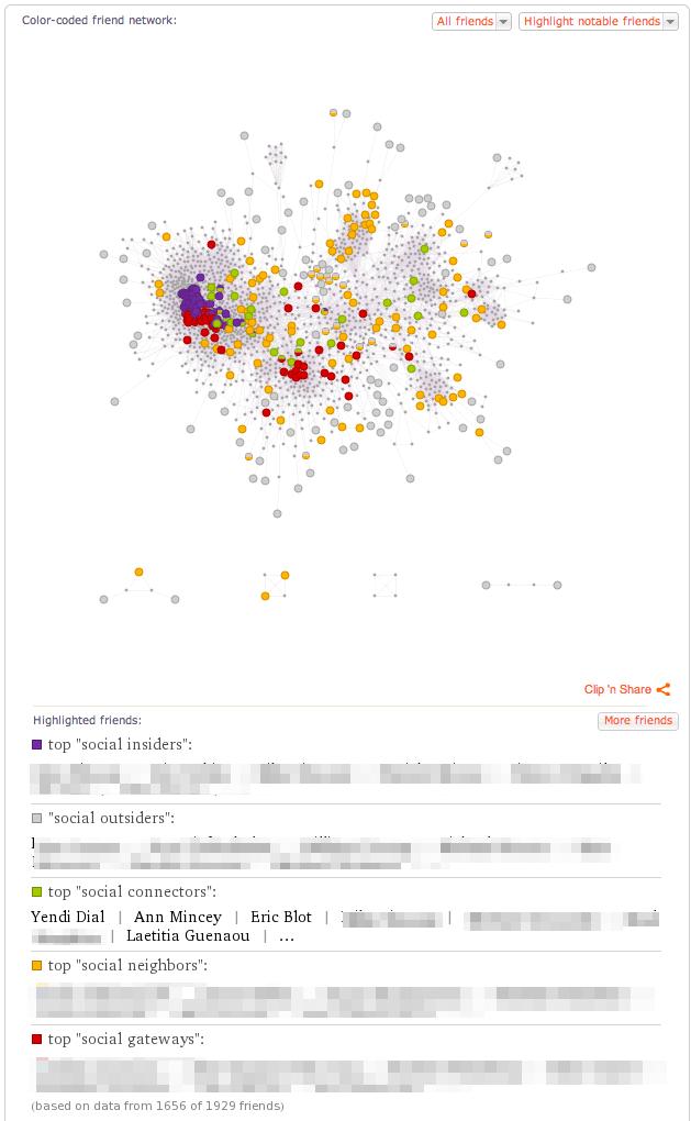 Wolfram Alpha FB friends color coded, The Myndset Digital Marketing