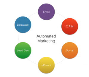 automated-marketing