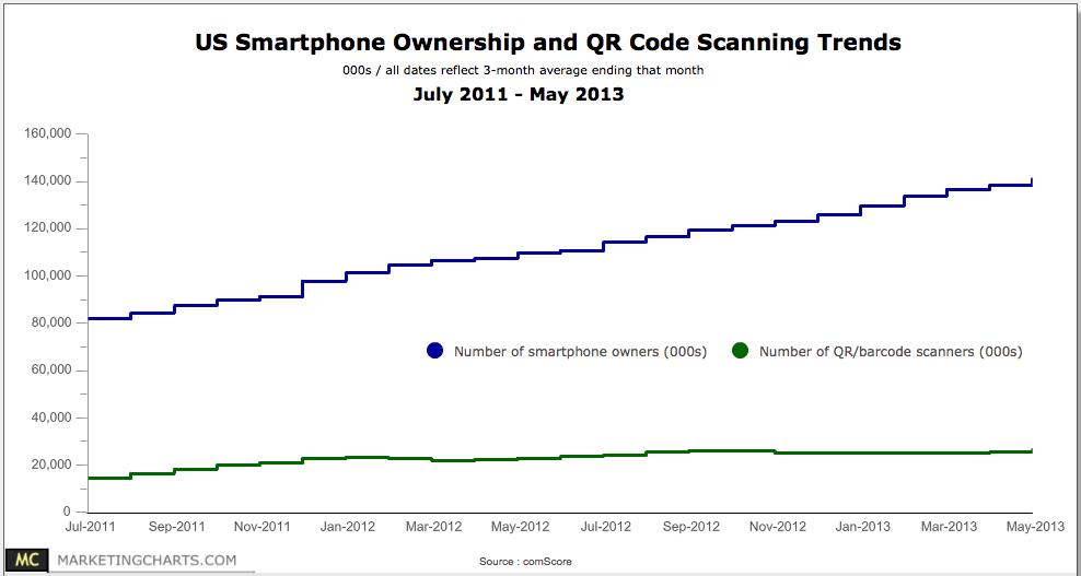 comScore-Smartphone-Ownership-QR-Code-Scanning-Trends-Jul2011-May2013, The Myndset digital marketing