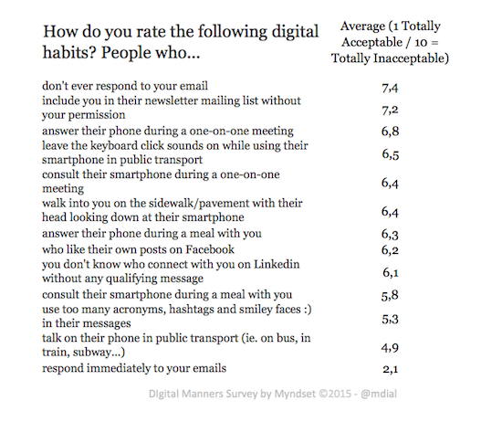digital manners