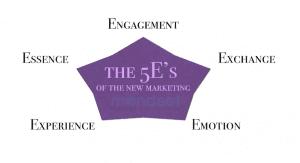 marketing 5E's branding and brand