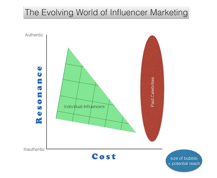 evolving world of influencer marketing