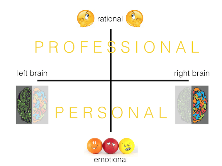 personal professional myndset
