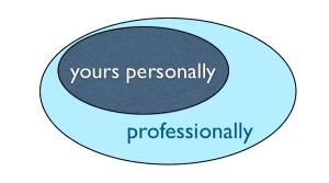 personally professionally - the myndset brand strategy