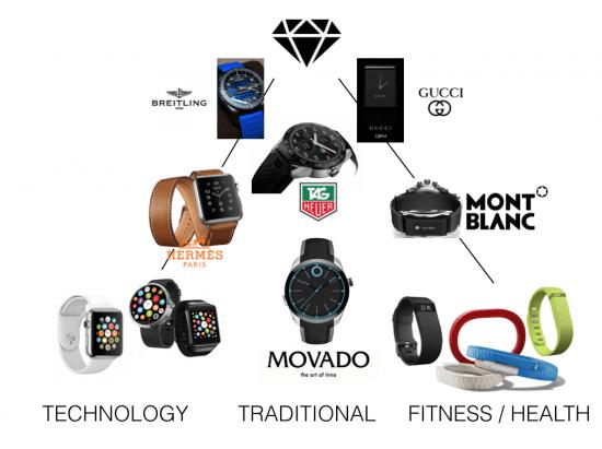 smartwatch grid