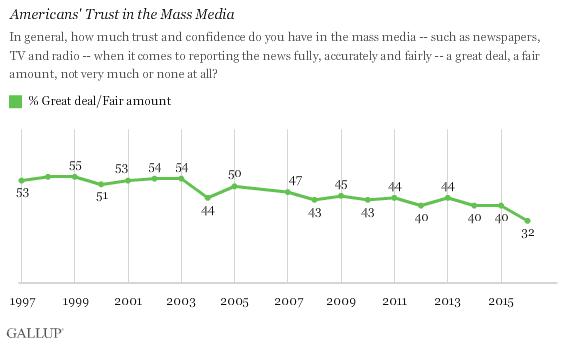 trust mass media 1