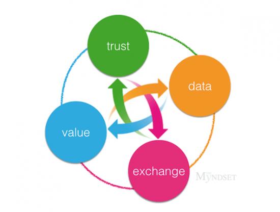 value exchange